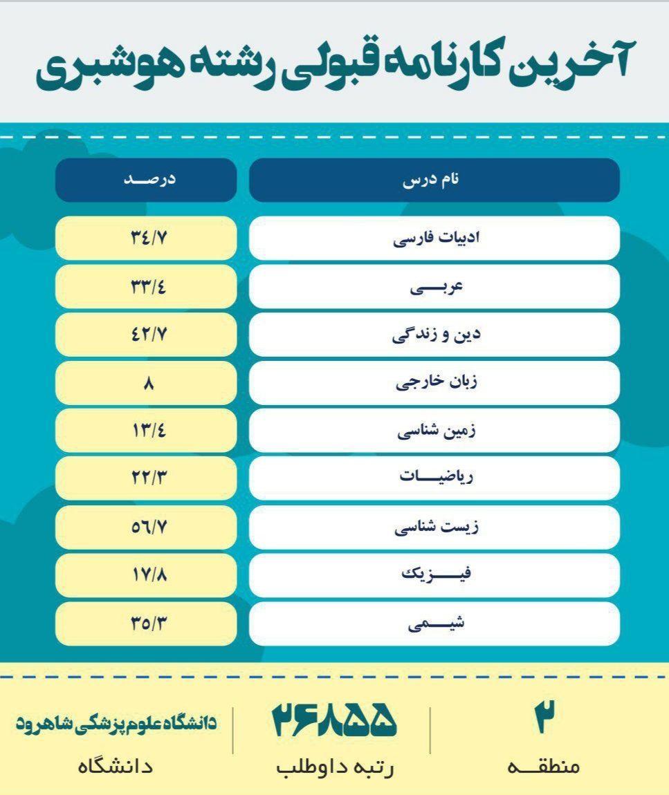 کارنامه قبولی های هوشبری