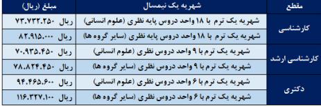 شهریه دانشگاه پردیس خودگردان شهید بهشتی