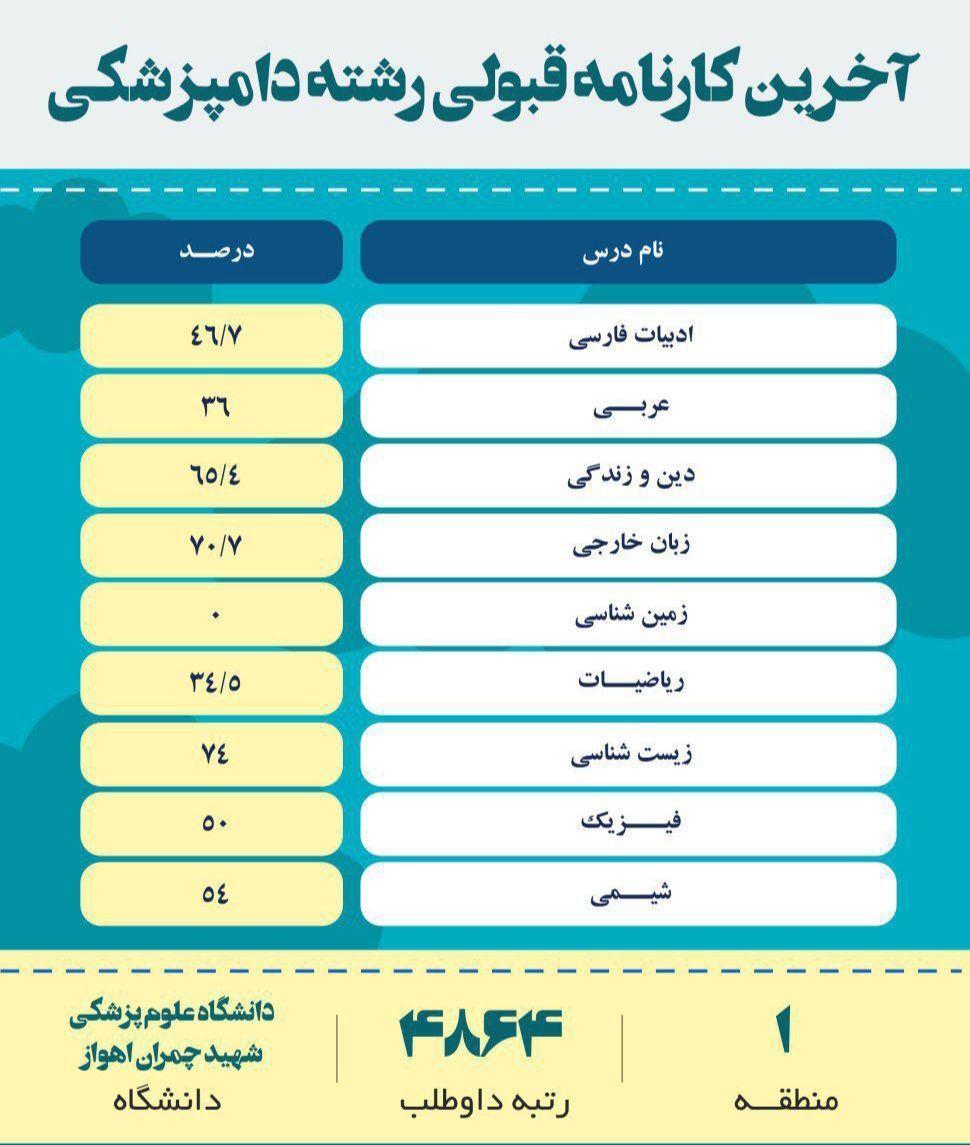 آخرین رتبه قبولی در کنکور رشته دامپزشکی دانشگاه دولتی