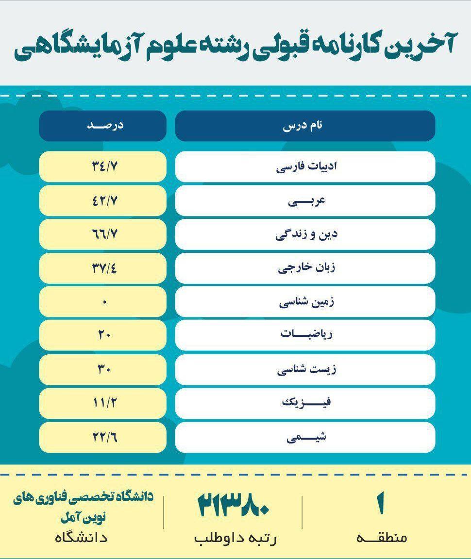 کارنامه قبولی رشته علوم آزمایشگاهی دانشگاه علوم پزشکی تهران