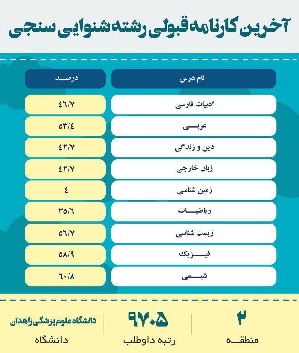 کارنامه قبولی شنوایی سنجی دانشگاه تهران