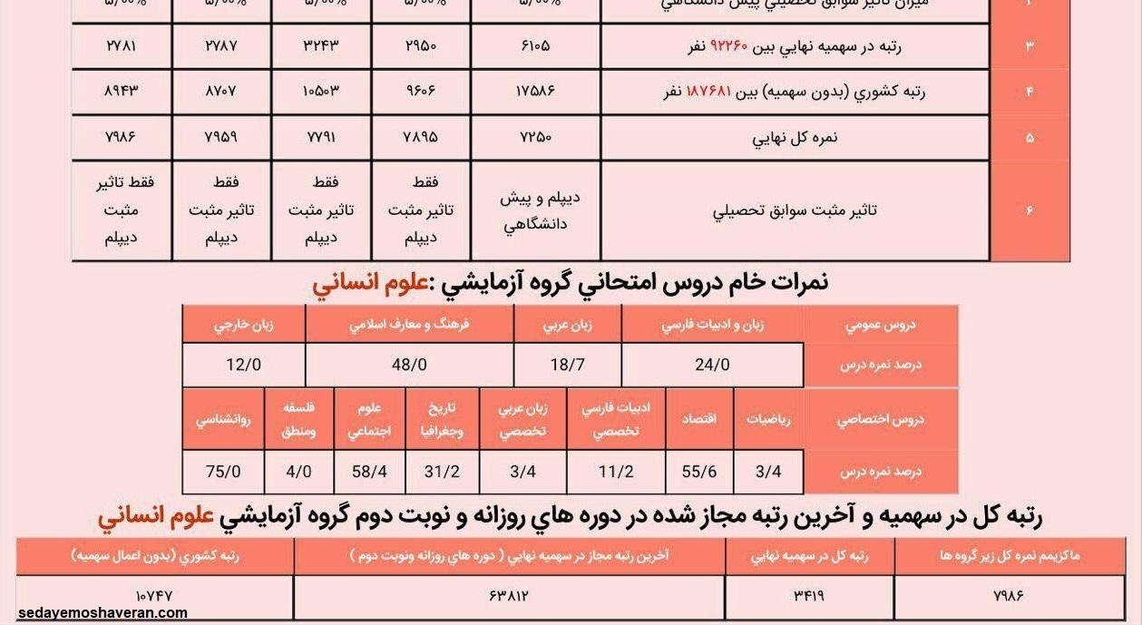 کارنامه قبولی دانشگاه فرهنگیان