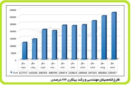 میزان بیکاری فارغ التحصیلان رشته های مهندسی ، پزشکی و غیرپزشکی 98