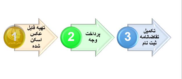 مراحل ثبت نام آزمون استخدام سازمان محیط زیست سال ۹۹