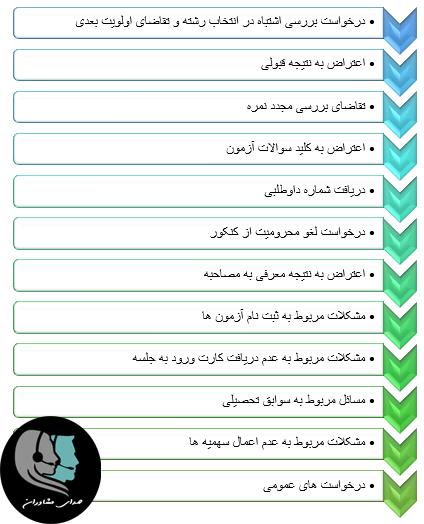 امکانات سیستم پاسخگویی سازمان سنجش