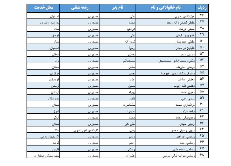 لیست اسامی پذیرفته شدگان مصاحبه استخدامی دیوان محاسبات