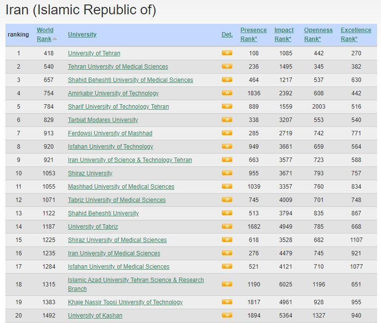 لیست بهترین دانشگاه های ایران