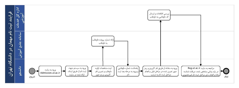 نحوه انتقال و میهمانی دانشگاه تهران