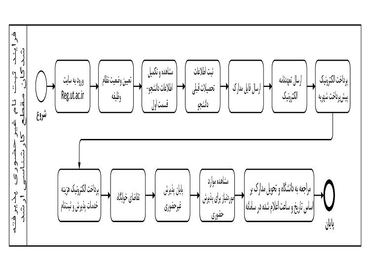 مدارک لازم برای ثبت نام غیر حضوری ارشد دانشگاه تهران