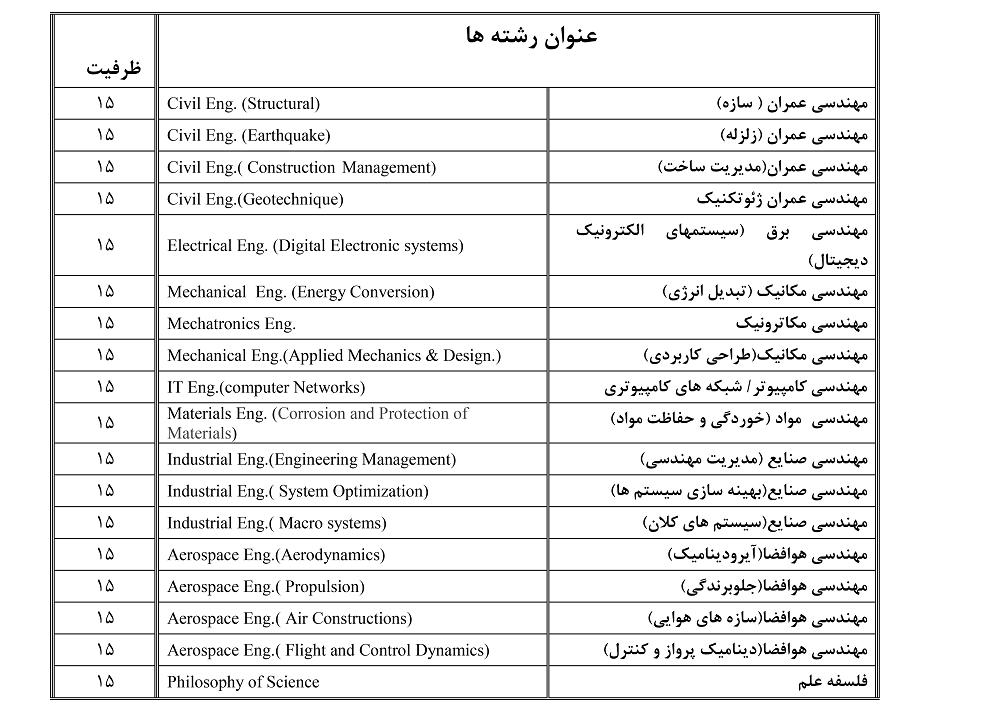 کارشناسی ارشد بدون کنکور پردیس بینالملل کیش دانشگاه صنعتی شریف