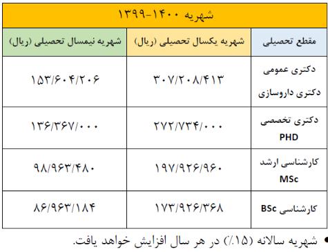 شهریه دانشگاه ایران