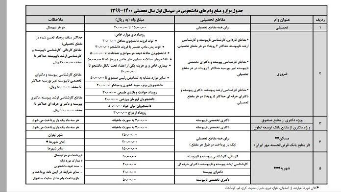 جدول مبالغ وام های دانشجویی 1400